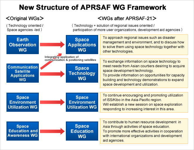 New Structure of APRSAF WG Framework